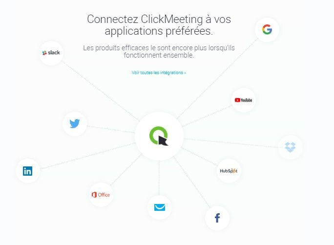 Connexion de ClickMeeting avec des applications multiples
